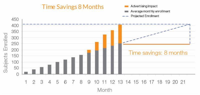 Time Savings - 8 months