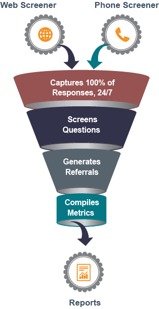 Screener Funnel image